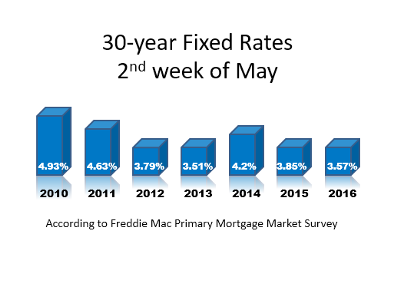 30 year fixed rates 2nd week of may